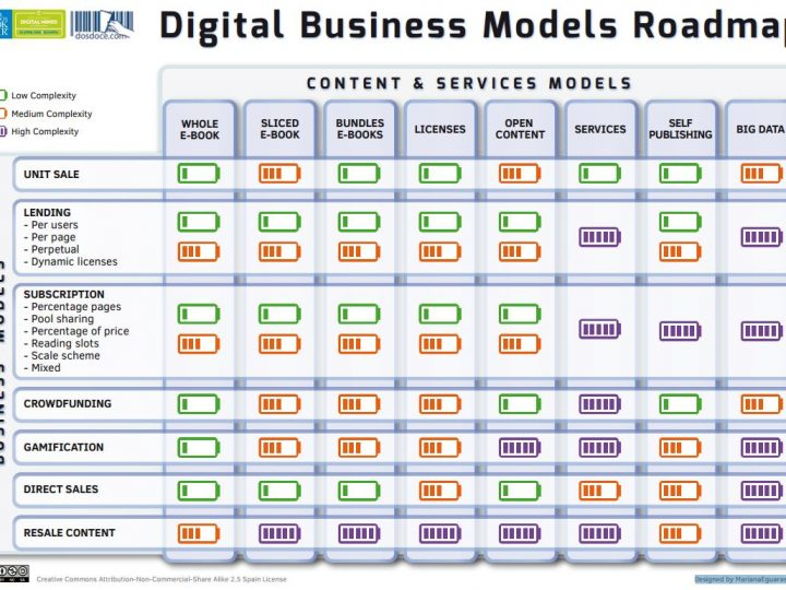 Digital business models roadmap
