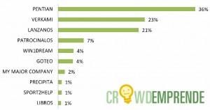 Pentian Nº 1 en el Ranking de Crowdemprende sobre Plataformas de Crowdfunding: Donación y Recompensa